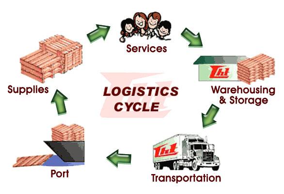 Những mặt yếu kém trong hoạt động logistics tại Việt Nam